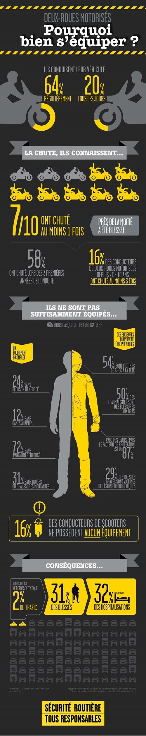 infographie-2rm-pourquoi-bien-s-equiper